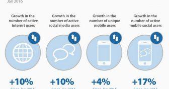 Internetové trendy, statistiky a fakta v roce 2020 z USA i ze světa