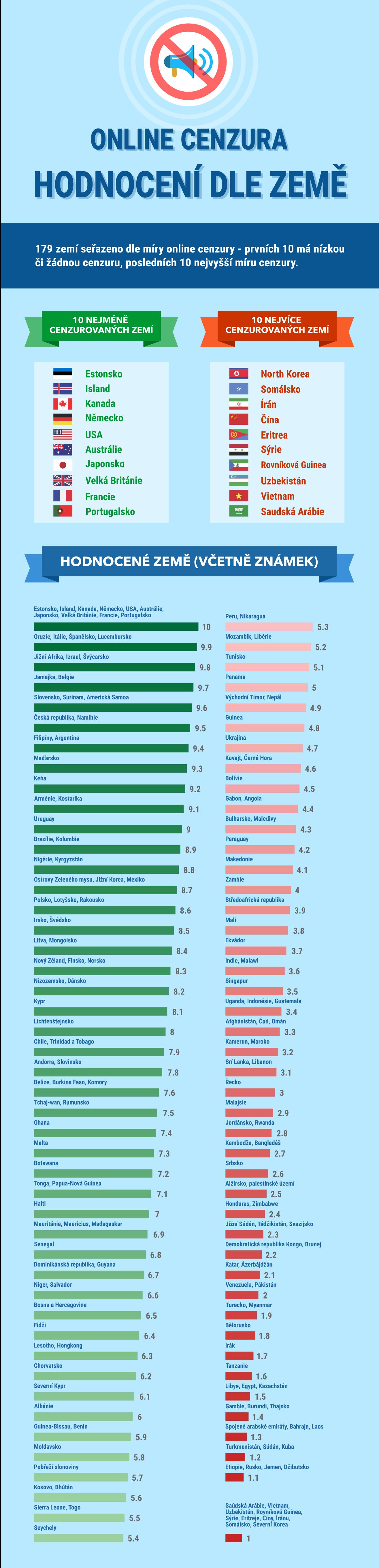 Online cenzura - ranking